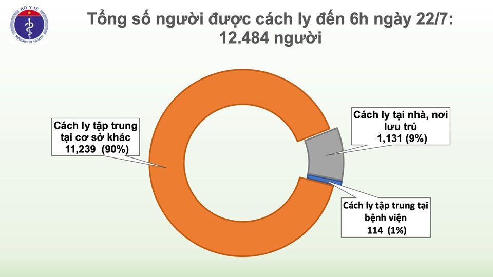 Thêm 5 ca dương tính với SARS-CoV-2 nhập cảnh từ Mỹ, Nga, hiện Việt Nam có 401 ca bệnh - Ảnh 4