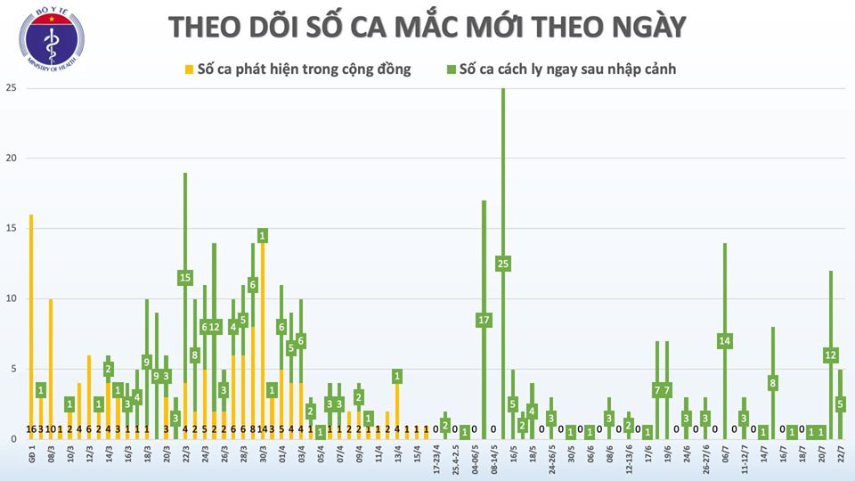 Thêm 5 ca dương tính với SARS-CoV-2 nhập cảnh từ Mỹ, Nga, hiện Việt Nam có 401 ca bệnh - Ảnh 3