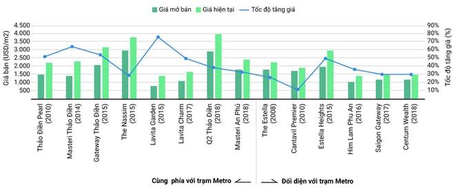 Giá căn hộ dọc tuyến metro số 1 tăng mạnh 3 năm qua - Ảnh 1