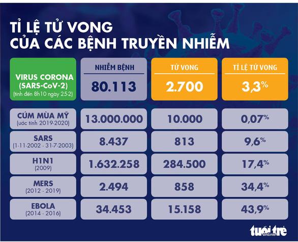 Dịch COVID-19 ngày 25-2: Hàn Quốc gần 900 ca nhiễm, Ý tăng lên 229 ca - Ảnh 5