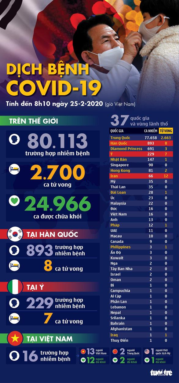 Dịch COVID-19 ngày 25-2: Hàn Quốc gần 900 ca nhiễm, Ý tăng lên 229 ca - Ảnh 1