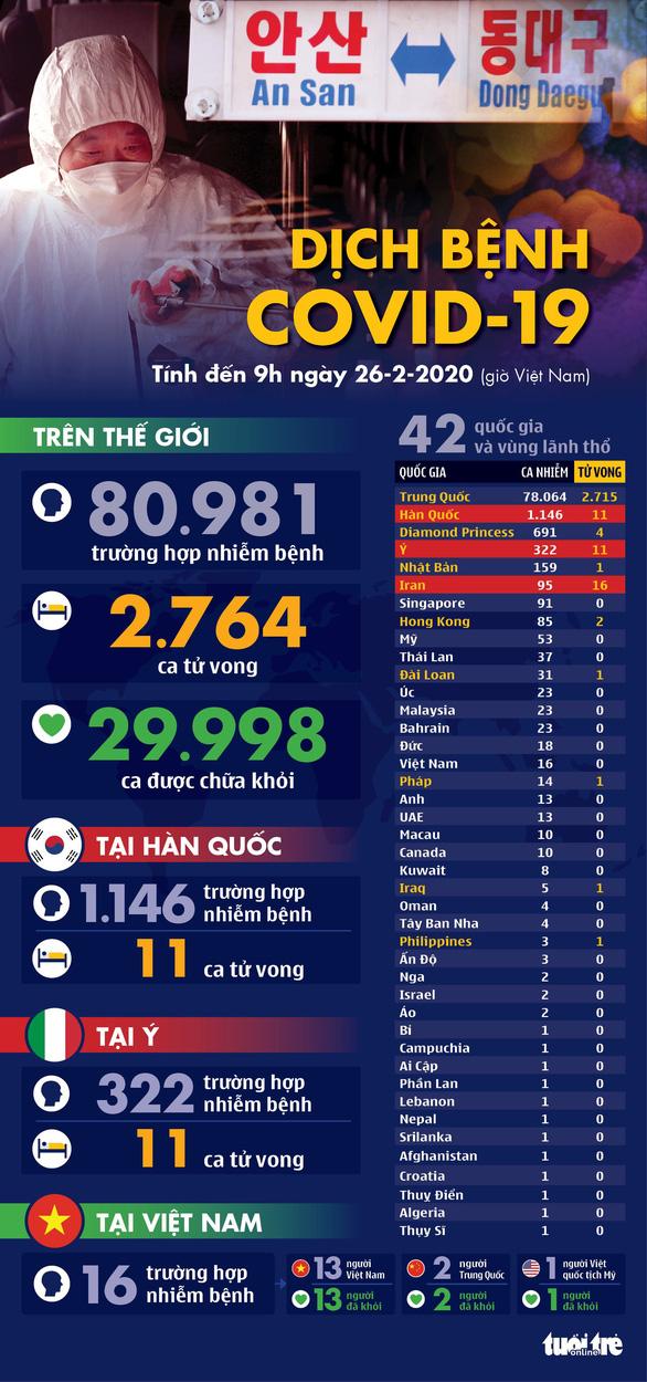 Dịch COVID-19 ngày 26-2: Hàn Quốc tăng lên hơn 1.100 ca nhiễm, Ý 322 ca - Ảnh 1