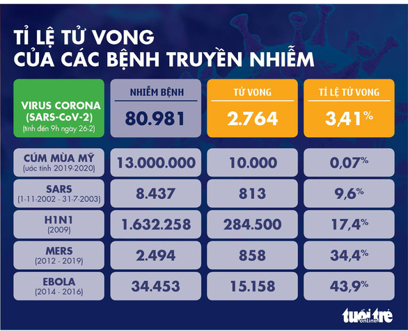 Dịch COVID-19 ngày 26-2: Hàn Quốc tăng lên hơn 1.100 ca nhiễm, Ý 322 ca - Ảnh 4
