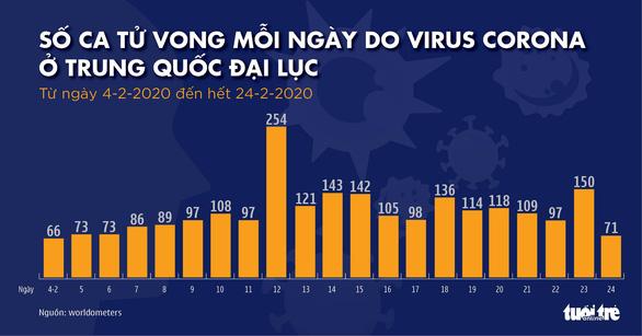 Dịch COVID-19 ngày 25-2: Hàn Quốc gần 900 ca nhiễm, Ý tăng lên 229 ca - Ảnh 3