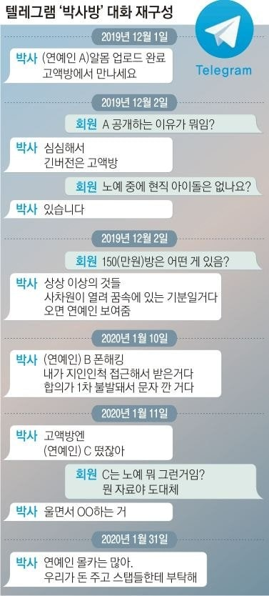 Nhiều idol Kpop là nô lệ tình d.ục của 'Phòng chat thứ N': Hội viên trả 35 triệu đồng để xem! - Ảnh 3