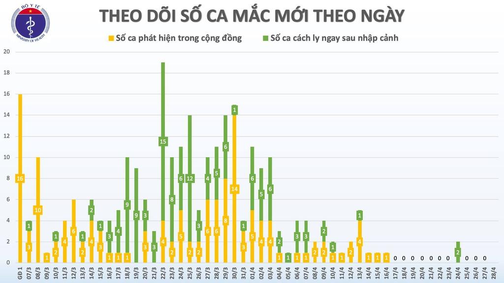 'Việt Nam khó có làn sóng thứ hai bùng dịch Covid-19' - Ảnh 1