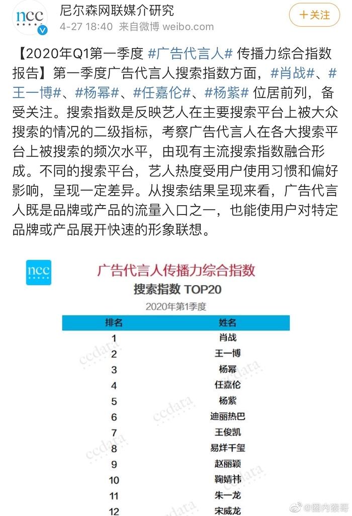 Top 20 giá trị thương mại của sao Hoa Ngữ quý I/2020: Mất hút hơn 1 tháng và bị tẩy chay nhưng Tiêu Chiến vẫn dẫn đầu - Ảnh 1