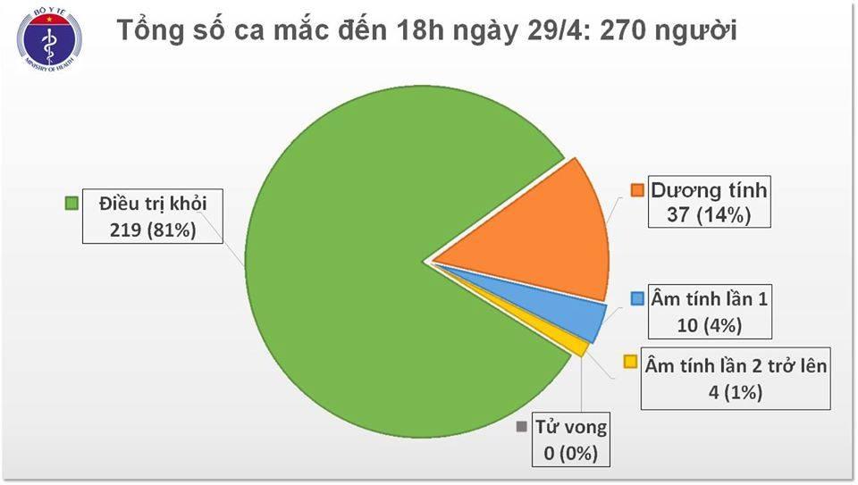 Chiều 29/4, tròn 13 ngày không ghi nhận ca mắc mới COVID-19 trong cộng đồng, thêm 2 ca dương tính trở lại - Ảnh 1
