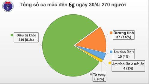 Sáng 30/4, Việt Nam không ca mắc COVID-19 mới, thế giới đã có hơn 3 triệu người nhiễm - Ảnh 2