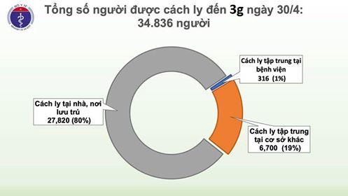 Sáng 30/4, Việt Nam không ca mắc COVID-19 mới, thế giới đã có hơn 3 triệu người nhiễm - Ảnh 3