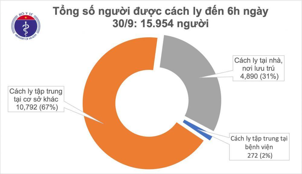 Covid-19 ở Việt Nam sáng 30/9: Không ca mắc mới, tập trung đông người ở vùng dịch bị phạt tới 40 triệu đồng - Ảnh 1