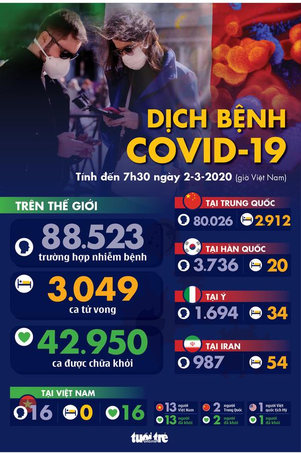 Dịch COVID-19 ngày 2-3: Ý tăng 50% số ca nhiễm mới, lên gần 1.700, Hàn Quốc hơn 4.200 ca - Ảnh 1