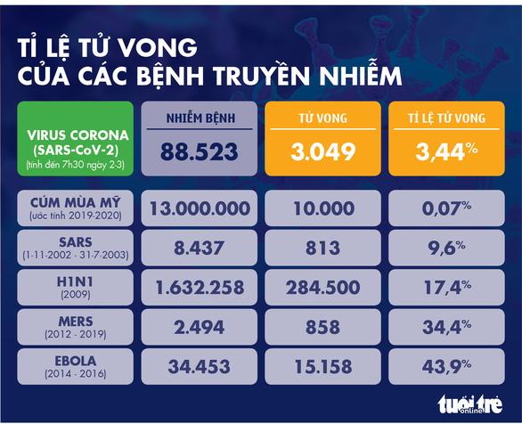 Dịch COVID-19 ngày 2-3: Ý tăng 50% số ca nhiễm mới, lên gần 1.700, Hàn Quốc hơn 4.200 ca - Ảnh 4