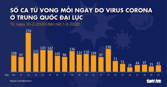 Dịch COVID-19 ngày 2-3: Ý tăng 50% số ca nhiễm mới, lên gần 1.700, Hàn Quốc hơn 4.200 ca - Ảnh 5