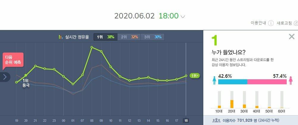 Twice 'chốt đơn' phá đảo BTS, IZONE sau 1 ngày comeback - Ảnh 1