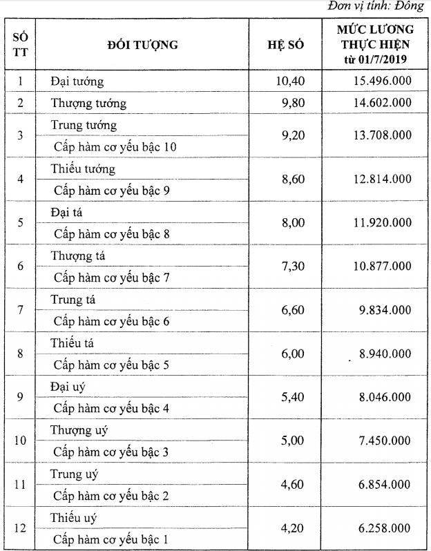 Lương cơ sở tăng 100.000 đồng bắt đầu từ hôm nay - Ảnh 2