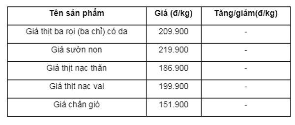 Giá thịt lợn đột ngột bật tăng trở lại, tiểu thương lo ngại giá có thể lập đỉnh mới - Ảnh 4