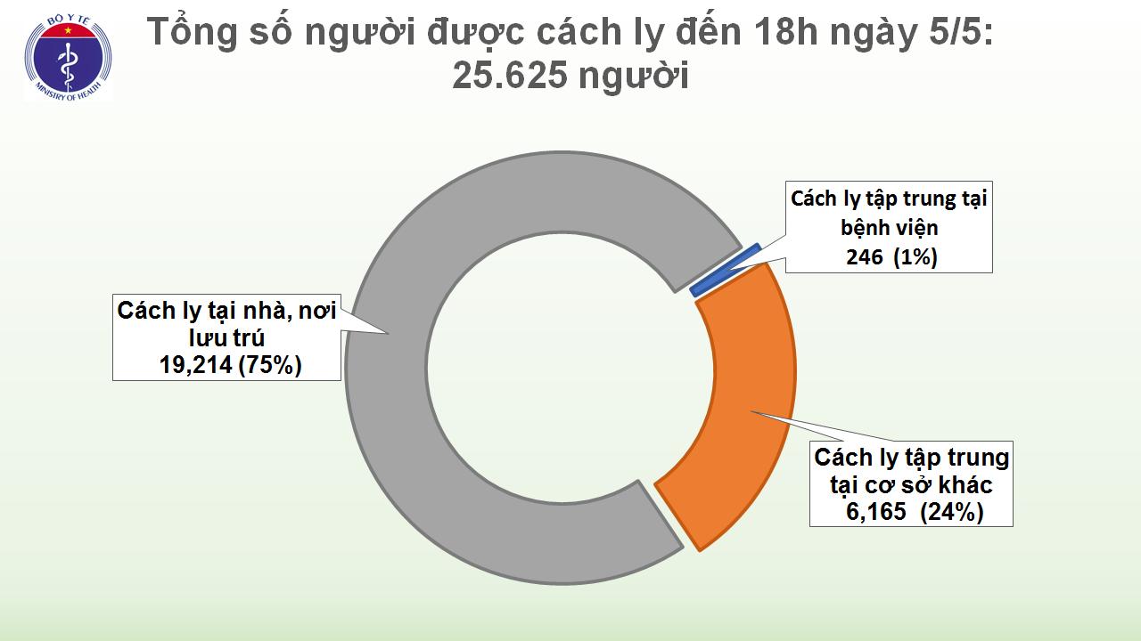 Chiều 5/5, tròn 19 ngày không có ca lây nhiễm trong cộng đồng, 232 bệnh nhân COVID-19 đã khỏi - Ảnh 3