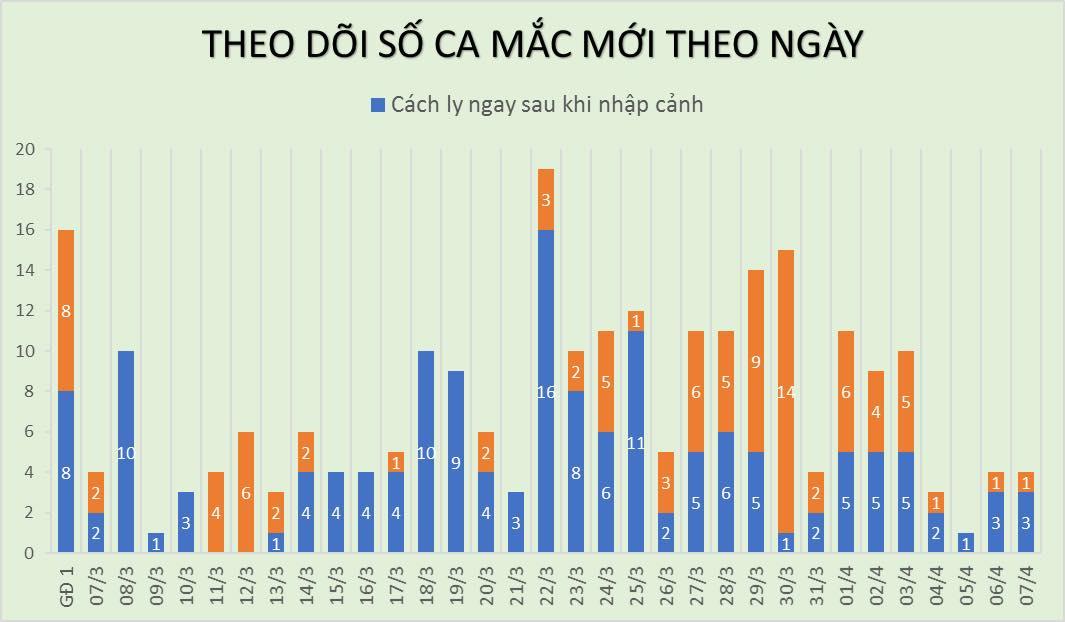 Thêm 4 ca mắc mới COVID-19, Việt Nam ghi nhận 249 ca mắc - Ảnh 2
