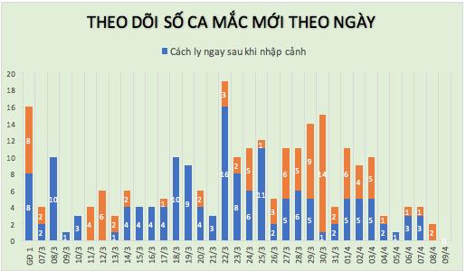 Lần đầu tiên trong 1 tháng qua, tròn 24h không ghi nhận ca mắc mới COVID-19 - Ảnh 2