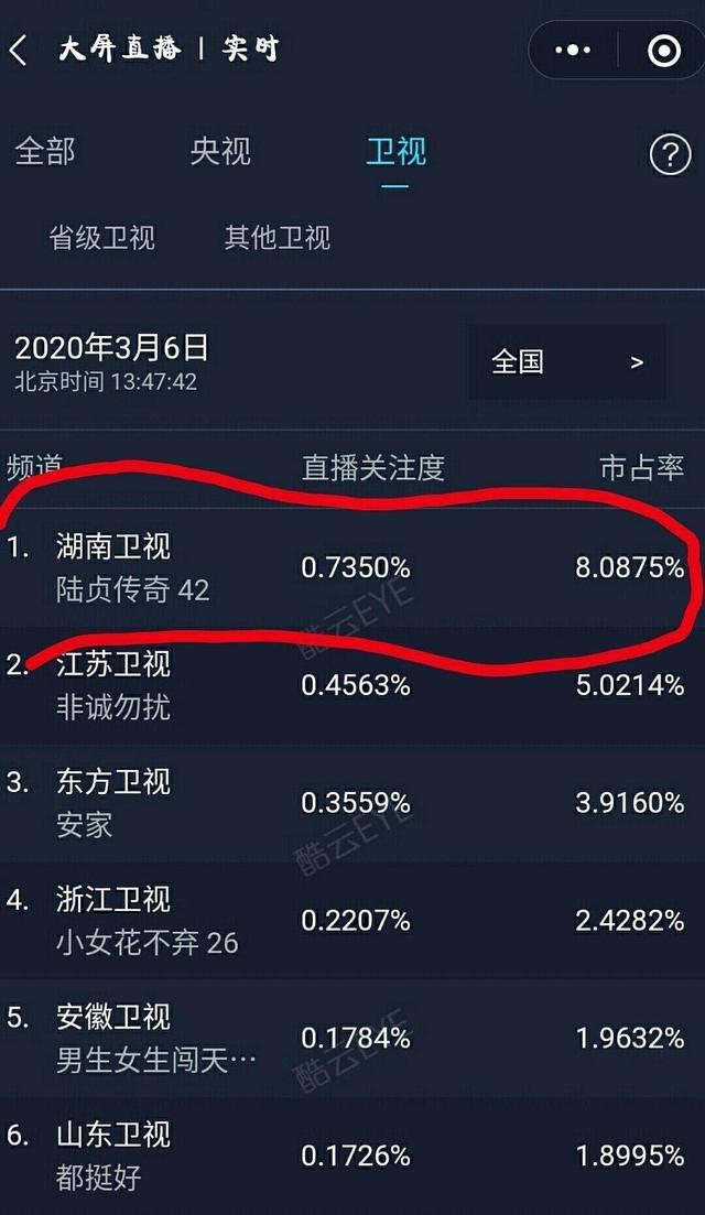 Bảng xếp hạng ảnh hưởng trên mạng của sao Hoa ngữ: Tiêu Chiến dẫn đầu, Triệu Lệ Dĩnh 'lội ngược' nhờ các bộ phim cũ - Ảnh 5