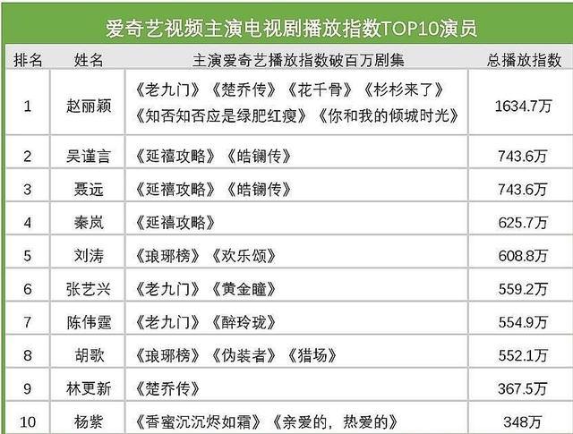 Bảng xếp hạng ảnh hưởng trên mạng của sao Hoa ngữ: Tiêu Chiến dẫn đầu, Triệu Lệ Dĩnh 'lội ngược' nhờ các bộ phim cũ - Ảnh 6