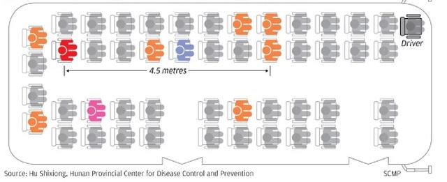 Virus corona có thể bay xa 4,5 m và tồn tại trong không khí ít nhất 30 phút - Ảnh 2