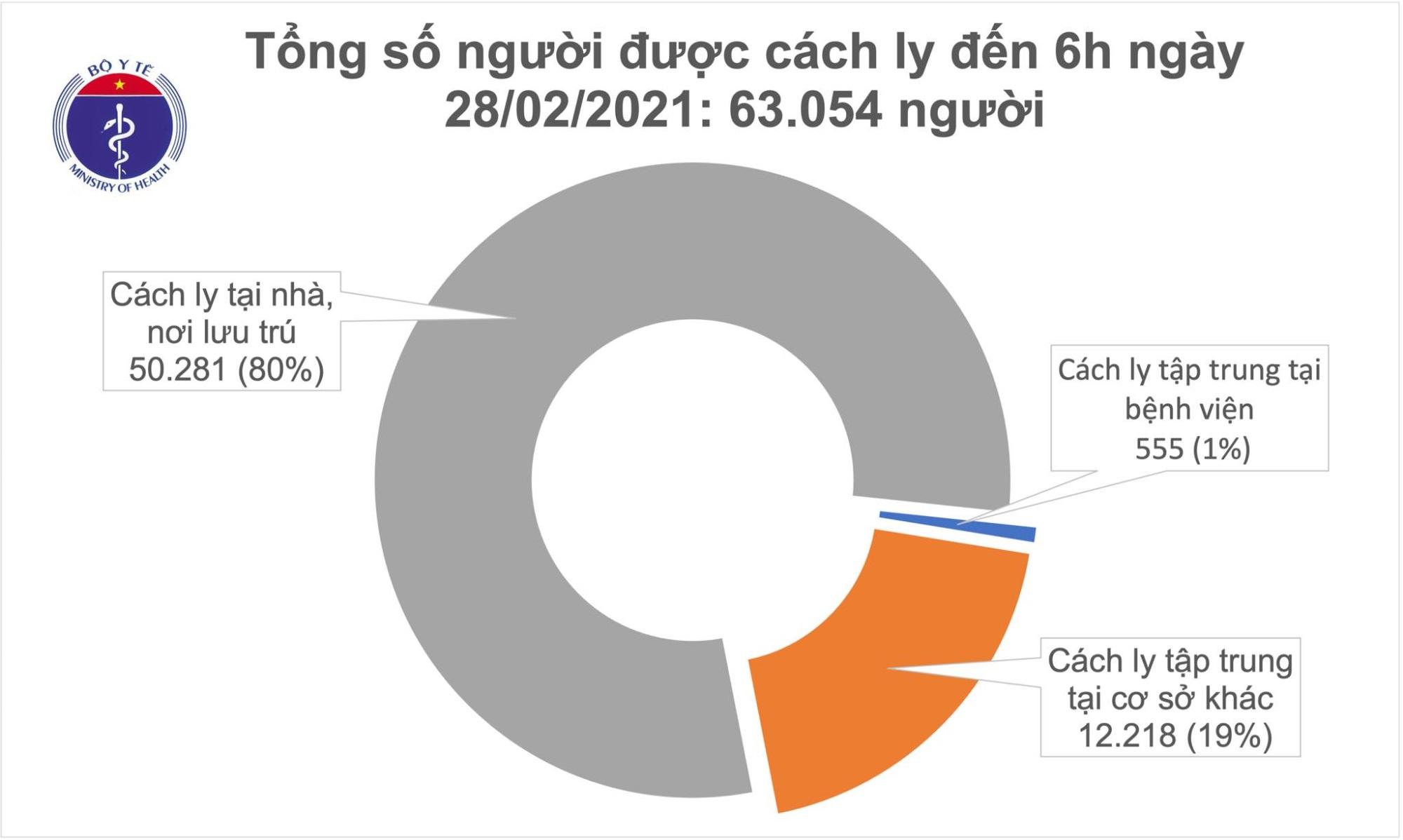 Sáng 28/2, không ca mắc COVID-19, hơn 63.000 người đang cách ly chống dịch - Ảnh 1