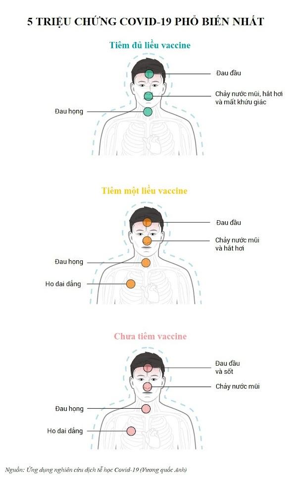 Triệu chứng chung khi nhiễm nCoV ở những người đã tiêm vắc xin: Đau đầu, hắt hơi phổ biến hơn - Ảnh 2