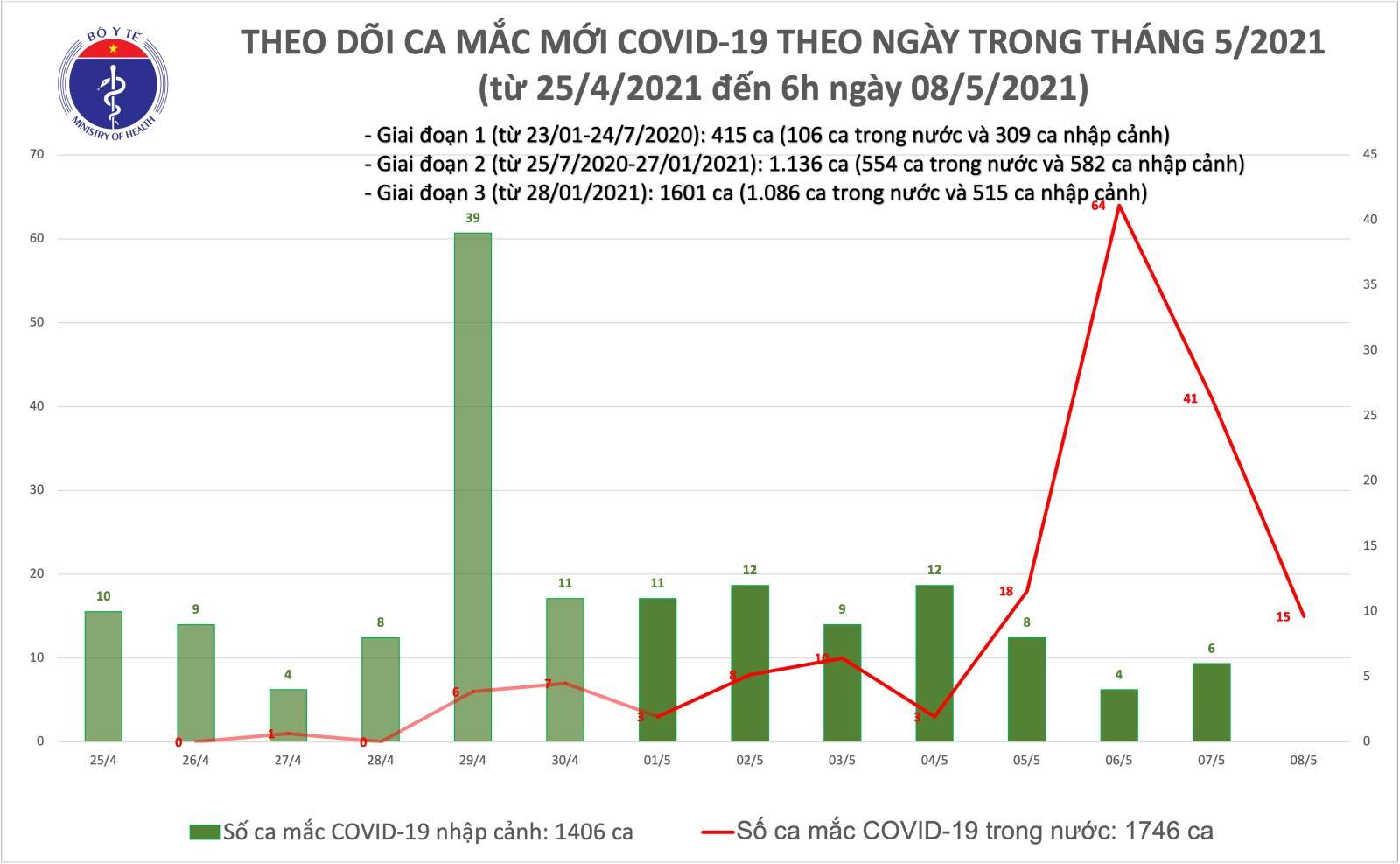 Sáng 8/5: Bộ Y tế công bố 15 ca mắc COVID-19 ghi nhận trong nước - Ảnh 1